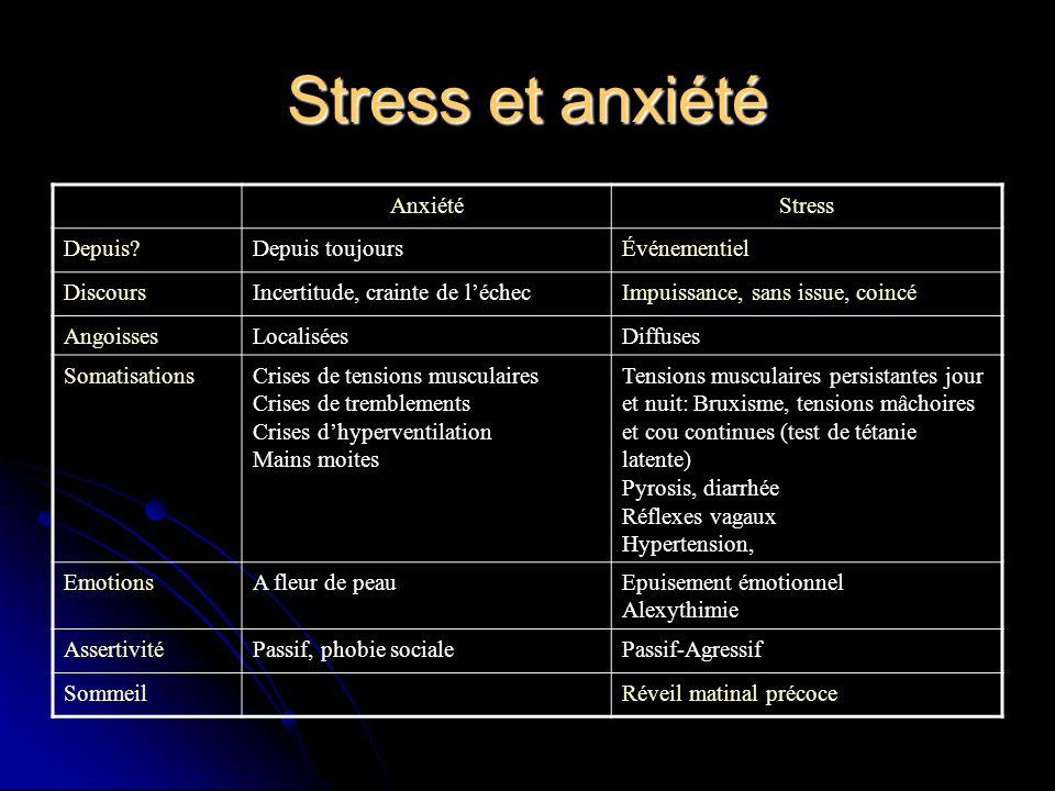 Stress et anxiété AnxiétéStress Depuis?Depuis toujoursÉvénementiel DiscoursIncertitude, crainte de léchecImpuissance, sans issue, coincé AngoissesLoca