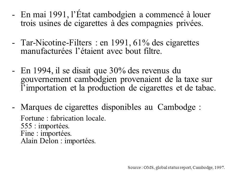 -En mai 1991, lÉtat cambodgien a commencé à louer trois usines de cigarettes à des compagnies privées. -Tar-Nicotine-Filters : en 1991, 61% des cigare