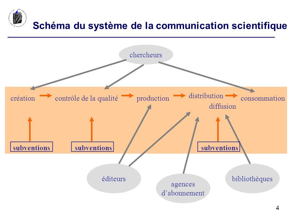 créationcontrôle de la qualitéproduction distribution diffusion consommation subventions Schéma du système de la communication scientifique chercheurs agences dabonnement éditeursbibliothèques 4