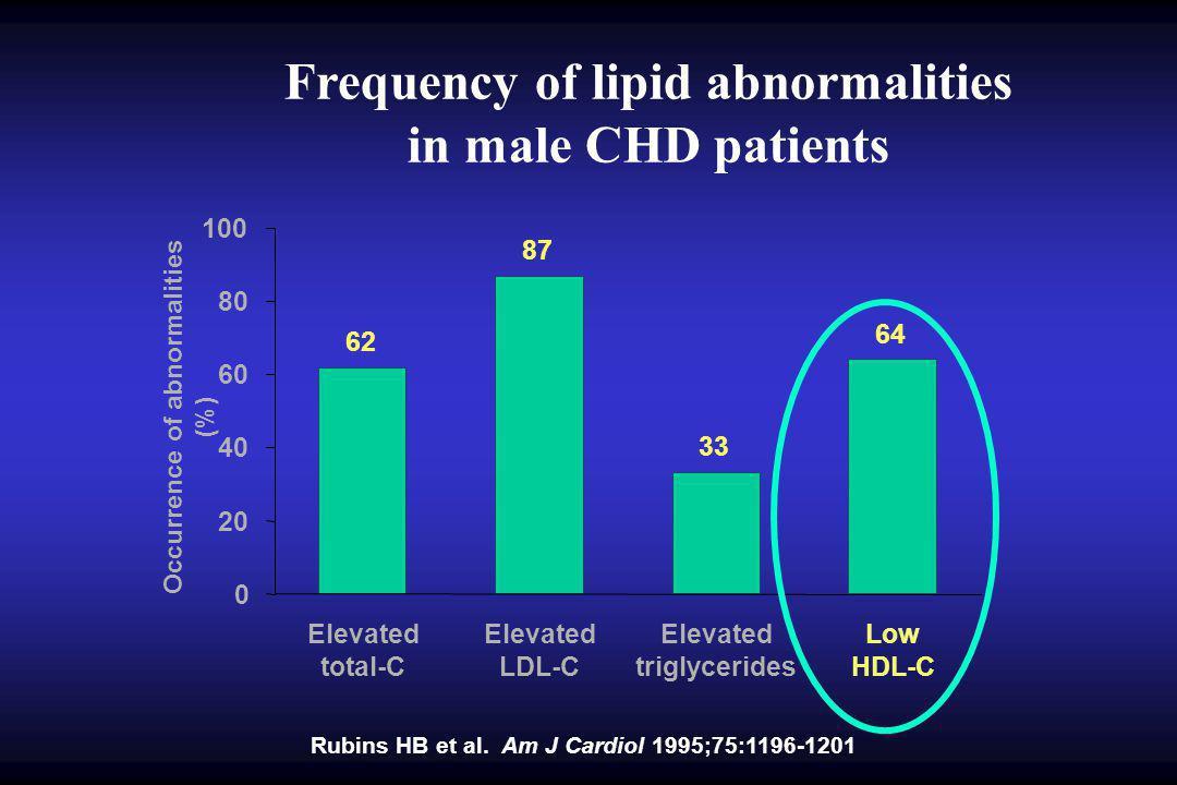 Comparative efficacy in raising low HDL-C HDL-C (mg/dL) Simva 20 vs Feno 200M Type IIb Steinmetz 1 Prava 20/40 vs Feno 200M Ducobu 2 Atorva 10 vs Feno 300S Heinonen 3 45 40 35 30 25 BaselineStatinFenofibrate 1 Steinmetz, J Cardiovasc Pharmacol 1996;27:563–70 2 Ducobu, Drugs 1997;54:615–33 3 Heinonen, Abstract 66 th Congress of the European Atherosclerosis Society, Florence 1996