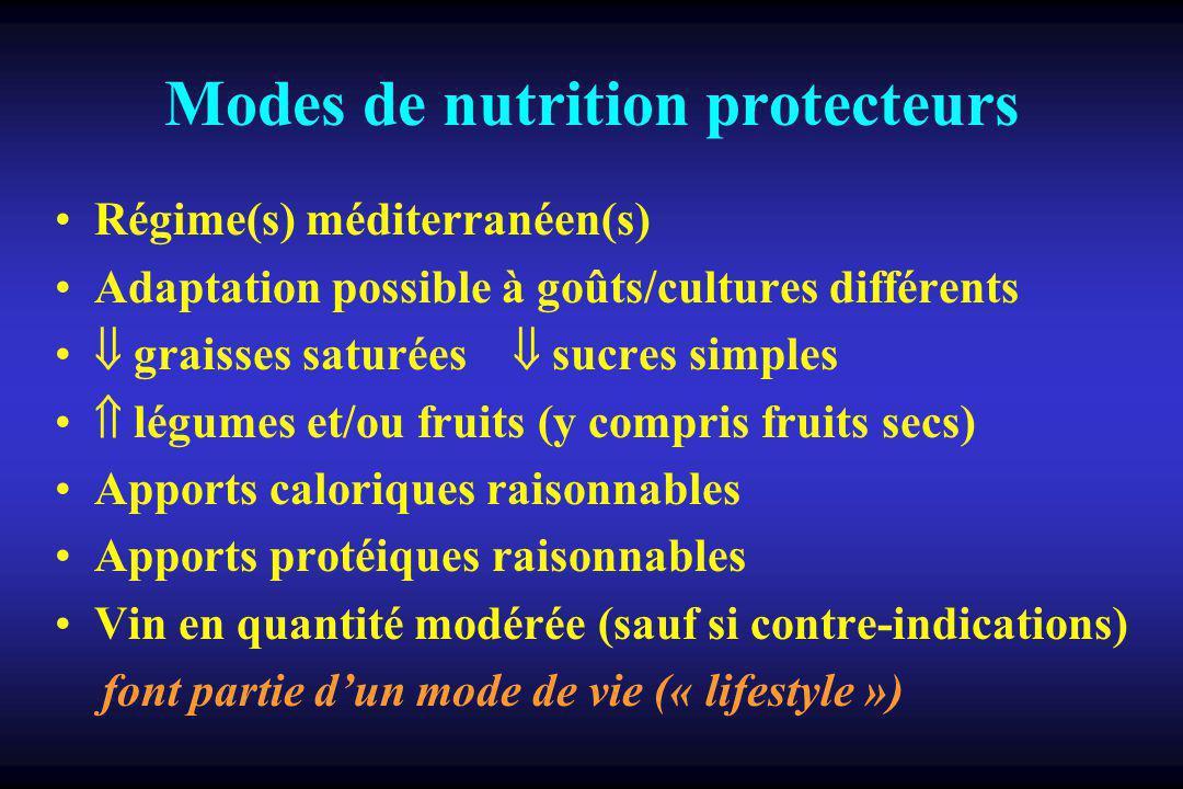Modes de nutrition protecteurs Régime(s) méditerranéen(s) Adaptation possible à goûts/cultures différents graisses saturées sucres simples légumes et/ou fruits (y compris fruits secs) Apports caloriques raisonnables Apports protéiques raisonnables Vin en quantité modérée (sauf si contre-indications) font partie dun mode de vie (« lifestyle »)