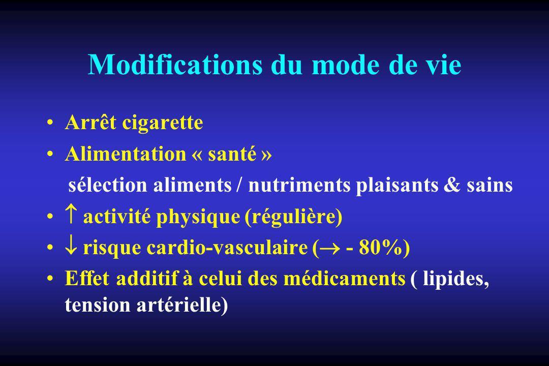 Modifications du mode de vie Arrêt cigarette Alimentation « santé » sélection aliments / nutriments plaisants & sains activité physique (régulière) risque cardio-vasculaire ( - 80%) Effet additif à celui des médicaments ( lipides, tension artérielle)