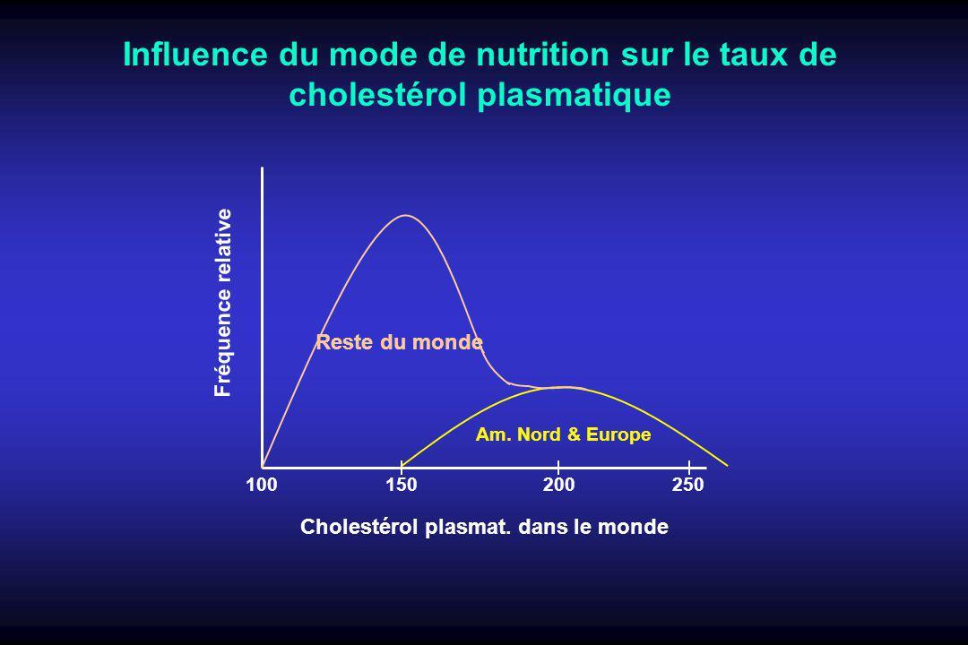 Influence du mode de nutrition sur le taux de cholestérol plasmatique Cholestérol plasmat. dans le monde Fréquence relative 100250150200 Am. Nord & Eu