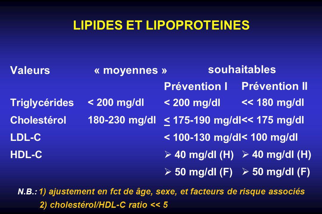 LIPIDES ET LIPOPROTEINES Valeurs Triglycérides Cholestérol LDL-C HDL-C « moyennes » < 200 mg/dl 180-230 mg/dl Prévention I < 200 mg/dl < 175-190 mg/dl