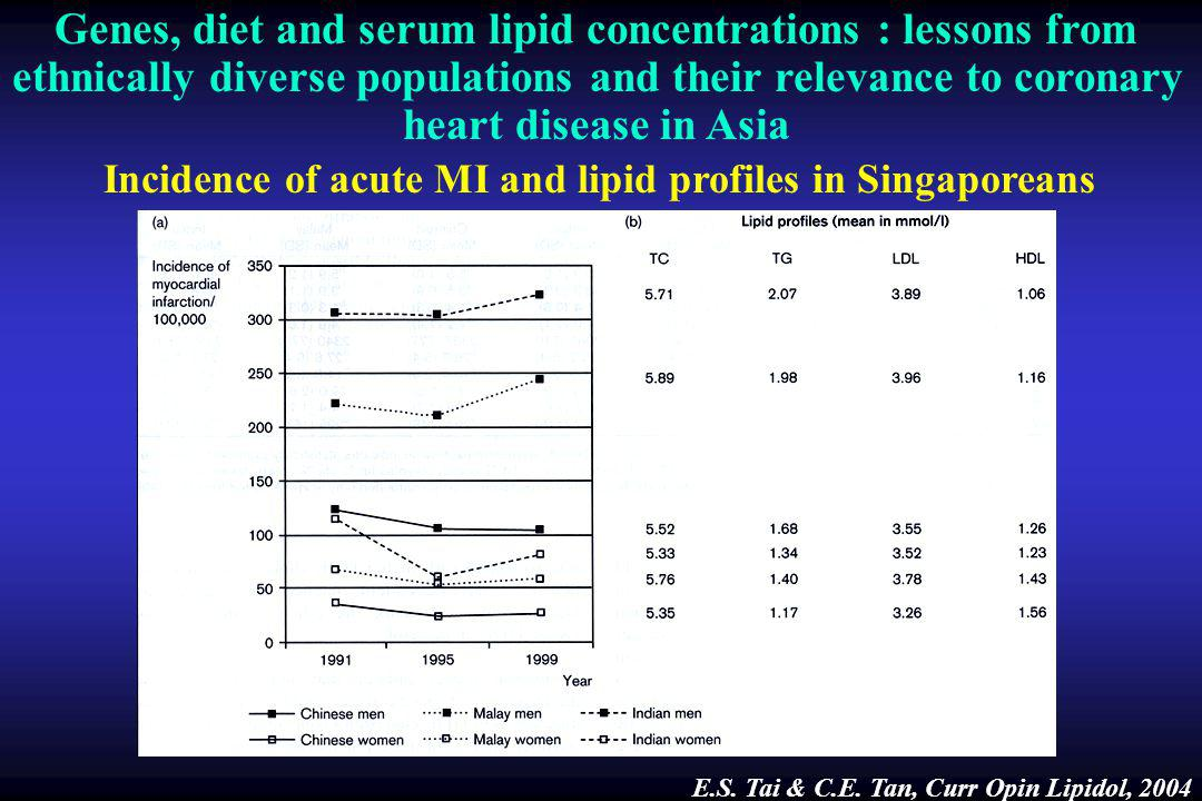 Genes, diet and serum lipid concentrations : lessons from ethnically diverse populations and their relevance to coronary heart disease in Asia Incidence of acute MI and lipid profiles in Singaporeans E.S.