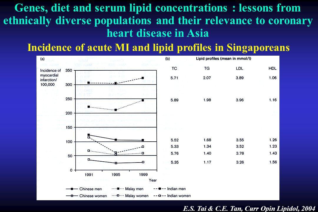 Misleading cholesterol LDL cholesterol distribution LDL cholesterol 135 mg/dl Triglycerides 140 mg/dl LDL cholesterol 135 mg/dl Triglycerides 199 mg/dl 54 mg/dl 58 mg/dl 23 mg/dl 65 mg/dl 30 mg/dl 40 mg/dl LDL I light LDL II intermediate LDL II intermediate LDL I light LDL IIII dense LDL IIII dense