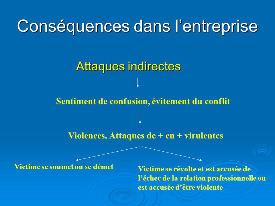 Conséquences dans lentreprise Attaques indirectes Sentiment de confusion, évitement du conflit Violences, Attaques de + en + virulentes Victime se sou