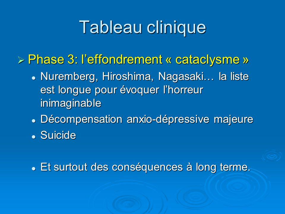 Tableau clinique Phase 3: leffondrement « cataclysme » Phase 3: leffondrement « cataclysme » Nuremberg, Hiroshima, Nagasaki… la liste est longue pour