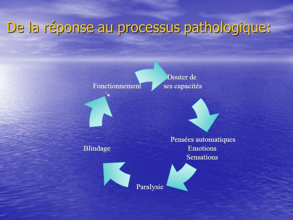 De la réponse au processus pathologique: Douter de ses capacités Pensées automatiques Emotions Sensations Paralysie Blindage Fonctionnement