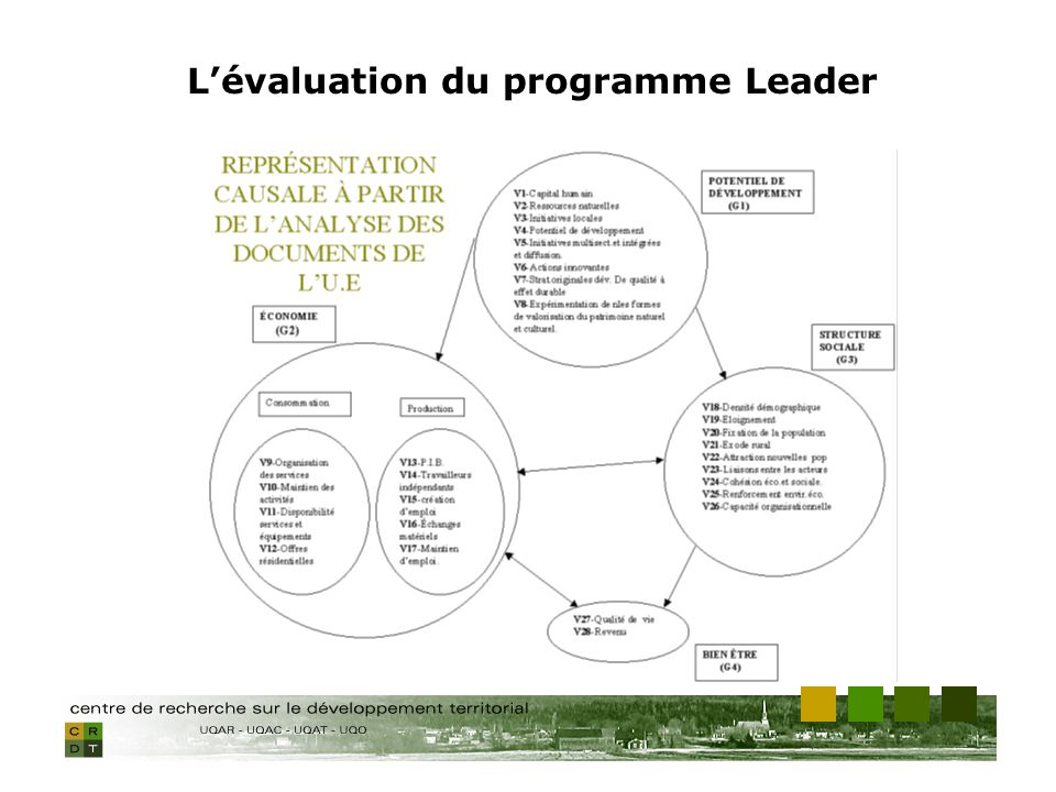 Lévaluation du programme Leader
