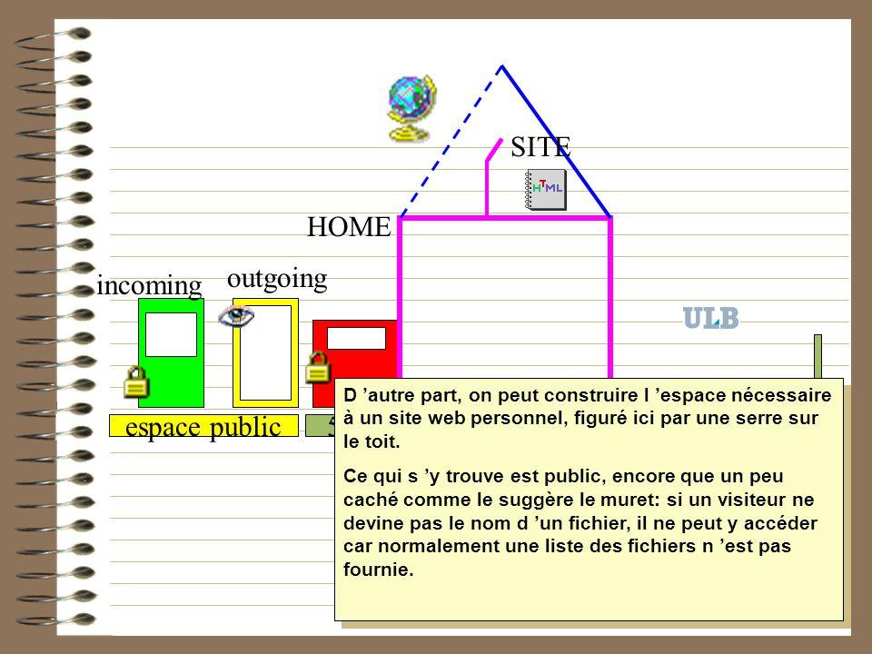50 MB / 1000 fichiers HOME temporaireespace public incoming outgoing SITE D autre part, on peut construire l espace nécessaire à un site web personnel