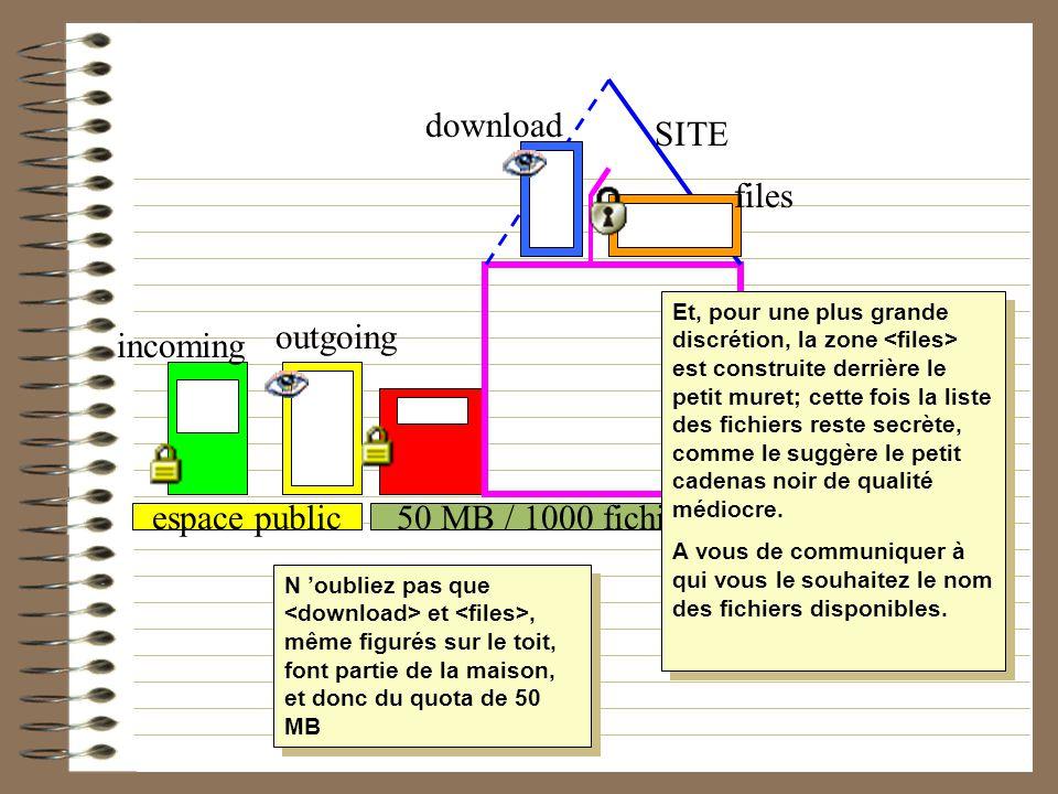 50 MB / 1000 fichierstemporaireespace public incoming outgoing SITE download files Et, pour une plus grande discrétion, la zone est construite derrièr