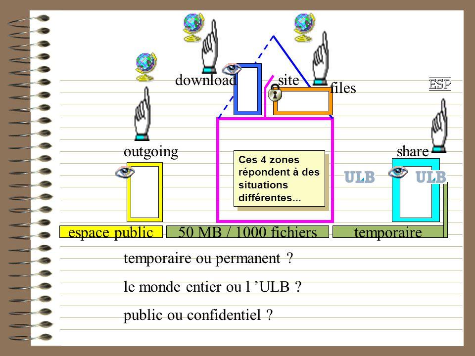 50 MB / 1000 fichierstemporaireespace public outgoing sitedownload files share temporaire ou permanent ? le monde entier ou l ULB ? public ou confiden