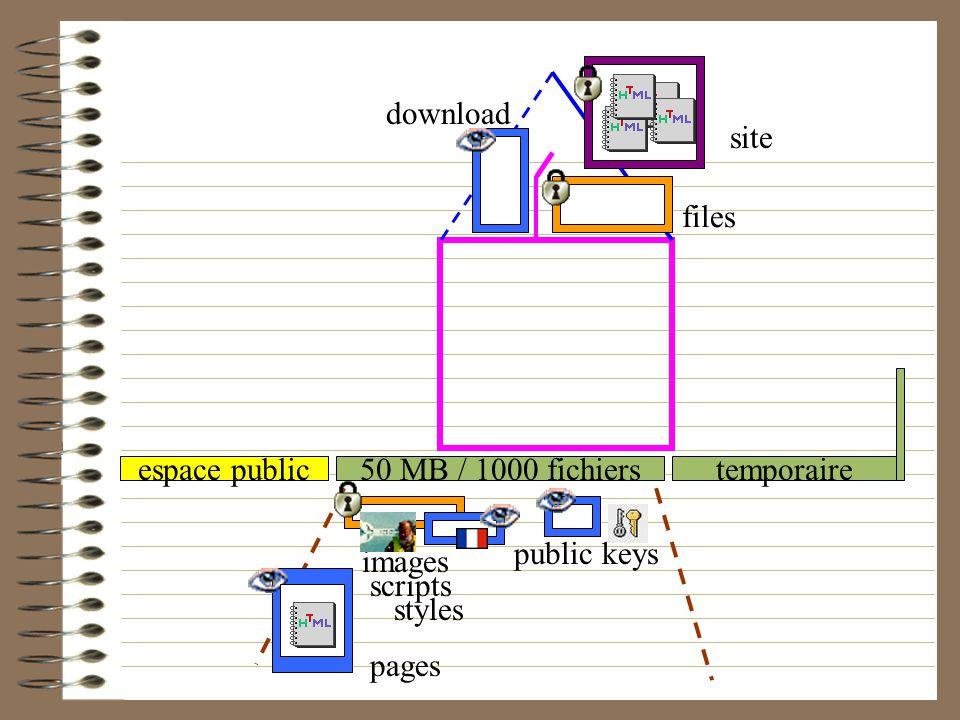 50 MB / 1000 fichierstemporaireespace public download files images scripts styles public keys pages site