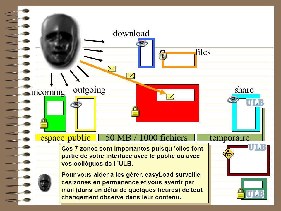 50 MB / 1000 fichierstemporaireespace public incoming outgoing download files share Ces 7 zones sont importantes puisqu elles font partie de votre int