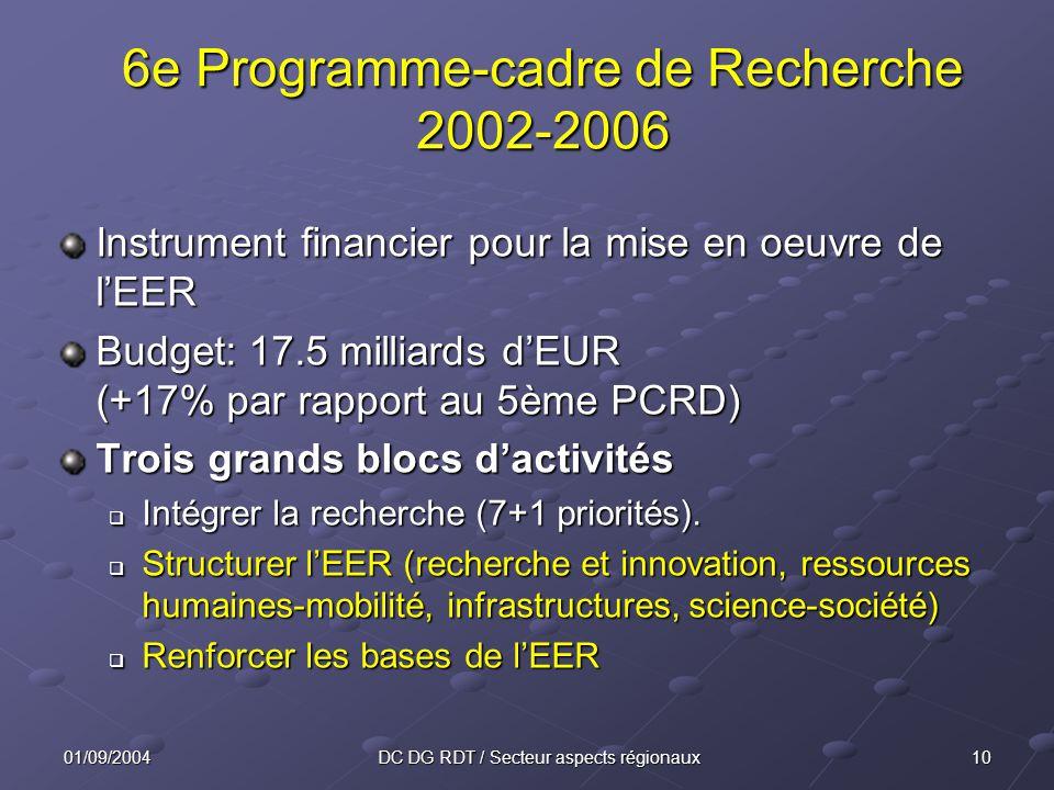 1001/09/2004DC DG RDT / Secteur aspects régionaux 6e Programme-cadre de Recherche 2002-2006 Instrument financier pour la mise en oeuvre de lEER Budget: 17.5 milliards dEUR (+17% par rapport au 5ème PCRD) Trois grands blocs dactivités q Intégrer la recherche (7+1 priorités).