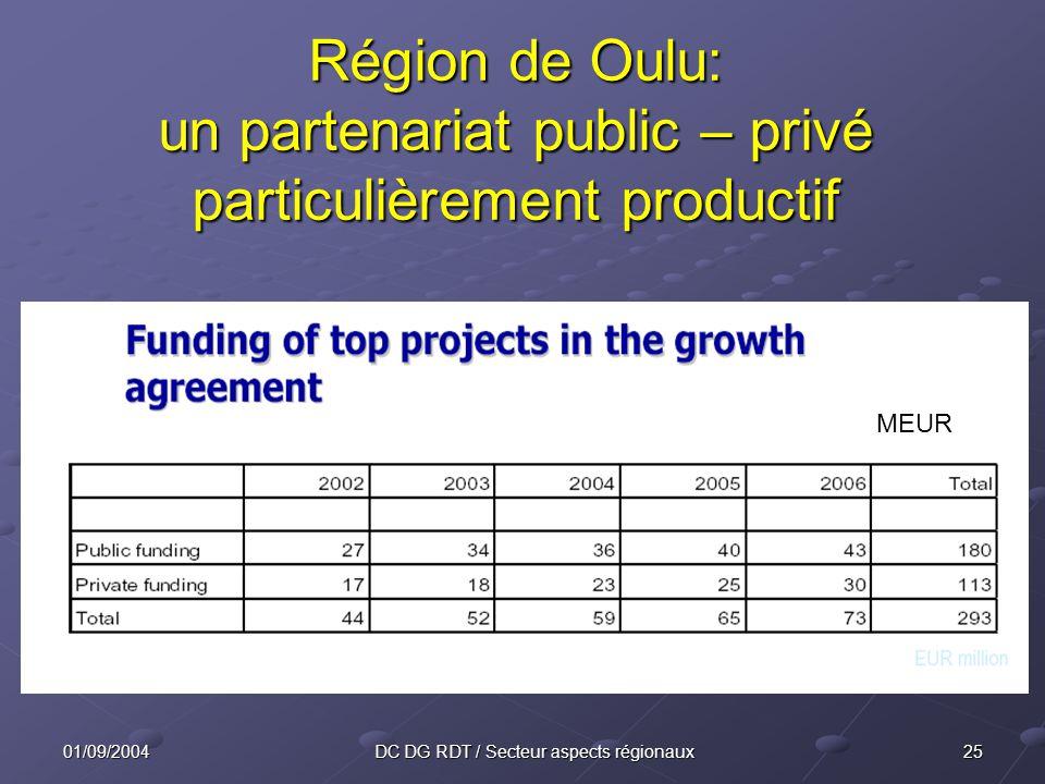 2501/09/2004DC DG RDT / Secteur aspects régionaux Région de Oulu: un partenariat public – privé particulièrement productif MEUR