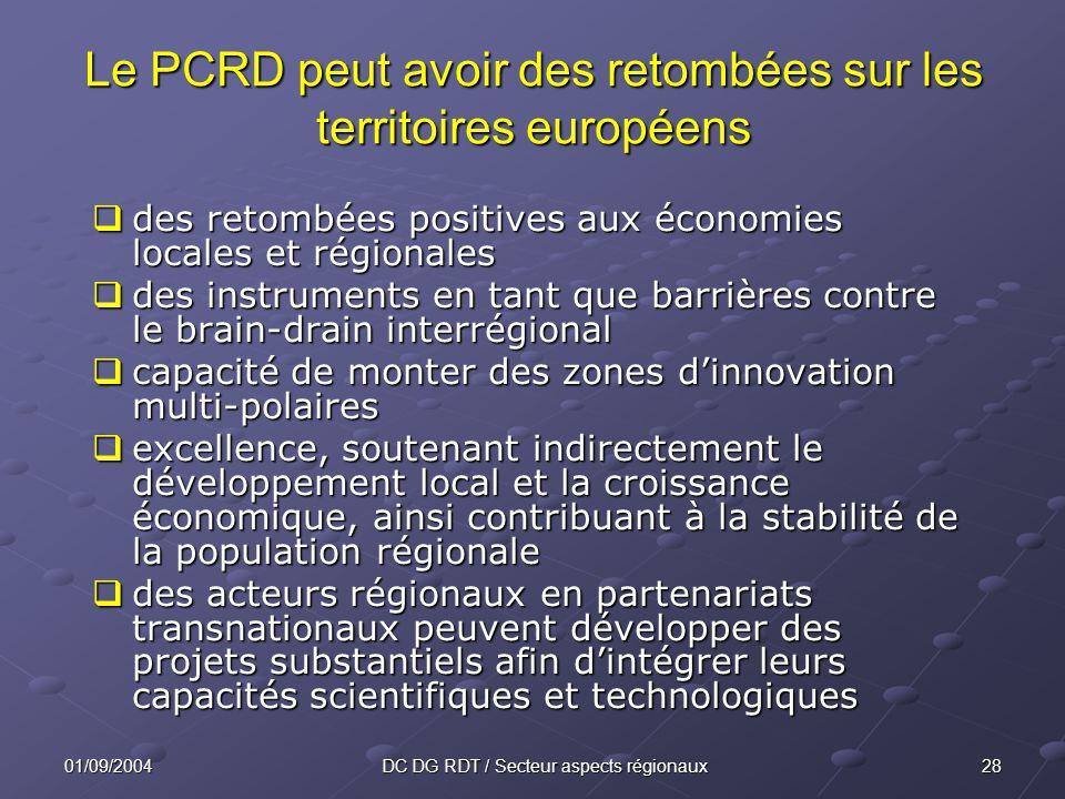 2801/09/2004DC DG RDT / Secteur aspects régionaux des retombées positives aux économies locales et régionales des retombées positives aux économies locales et régionales des instruments en tant que barrières contre le brain-drain interrégional des instruments en tant que barrières contre le brain-drain interrégional capacité de monter des zones dinnovation multi-polaires capacité de monter des zones dinnovation multi-polaires excellence, soutenant indirectement le développement local et la croissance économique, ainsi contribuant à la stabilité de la population régionale excellence, soutenant indirectement le développement local et la croissance économique, ainsi contribuant à la stabilité de la population régionale des acteurs régionaux en partenariats transnationaux peuvent développer des projets substantiels afin dintégrer leurs capacités scientifiques et technologiques des acteurs régionaux en partenariats transnationaux peuvent développer des projets substantiels afin dintégrer leurs capacités scientifiques et technologiques Le PCRD peut avoir des retombées sur les territoires européens
