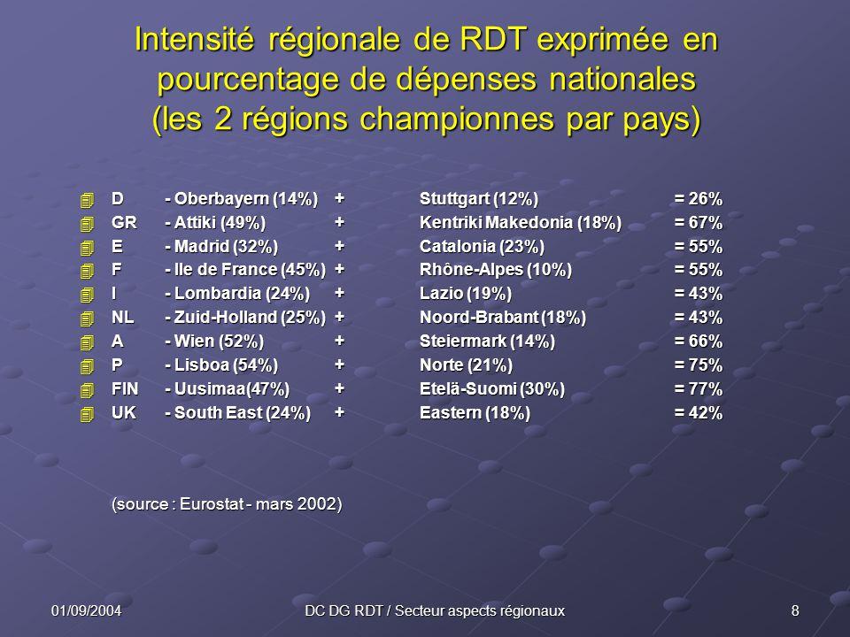 801/09/2004DC DG RDT / Secteur aspects régionaux Intensité régionale de RDT exprimée en pourcentage de dépenses nationales (les 2 régions championnes par pays) 4D- Oberbayern (14%)+Stuttgart (12%)= 26% 4GR- Attiki (49%)+Kentriki Makedonia (18%)= 67% 4E- Madrid (32%)+Catalonia (23%)= 55% 4F- Ile de France (45%)+Rhône-Alpes (10%)= 55% 4I- Lombardia (24%)+Lazio (19%)= 43% 4NL- Zuid-Holland (25%)+Noord-Brabant (18%)= 43% 4A- Wien (52%)+Steiermark (14%)= 66% 4P- Lisboa (54%)+Norte (21%)= 75% 4FIN- Uusimaa(47%)+Etelä-Suomi (30%)= 77% 4UK- South East (24%)+Eastern (18%)= 42% (source : Eurostat - mars 2002) (source : Eurostat - mars 2002)