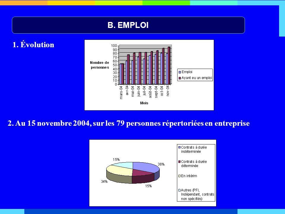 B. EMPLOI 1. Évolution 2. Au 15 novembre 2004, sur les 79 personnes répertoriées en entreprise