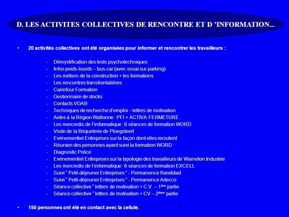 20 activités collectives ont été organisées pour informer et rencontrer les travailleurs : -Démystification des tests psychotechniques -Infos poids-lourds – bus-car (avec essai sur parking) -Les métiers de la construction + les formations -Les rencontres transfrontalières -Carrefour Formation -Gestionnaire de stocks -Contacts VDAB -Techniques de recherche demploi – lettres de motivation -Aides à la Région Wallonne : PFI + ACTIVA FERMETURE -Les mercredis de linformatique : 6 séances de formation WORD -Visite de la Briqueterie de Ploegsteert -Evénementiel Entreprises sur la façon dont elles recrutent -Réunion des personnes ayant suivi la formation WORD -Diagnostic Police -Evénementiel Entreprises sur la typologie des travailleurs de Warneton Industrie -Les mercredis de linformatique : 6 séances de formation EXCELL -Suivi Petit-déjeuner Entreprises - Permanence Randstad -Suivi Petit-déjeuner Entreprises - Permanence Adecco -Séance collective lettres de motivation + C.V.