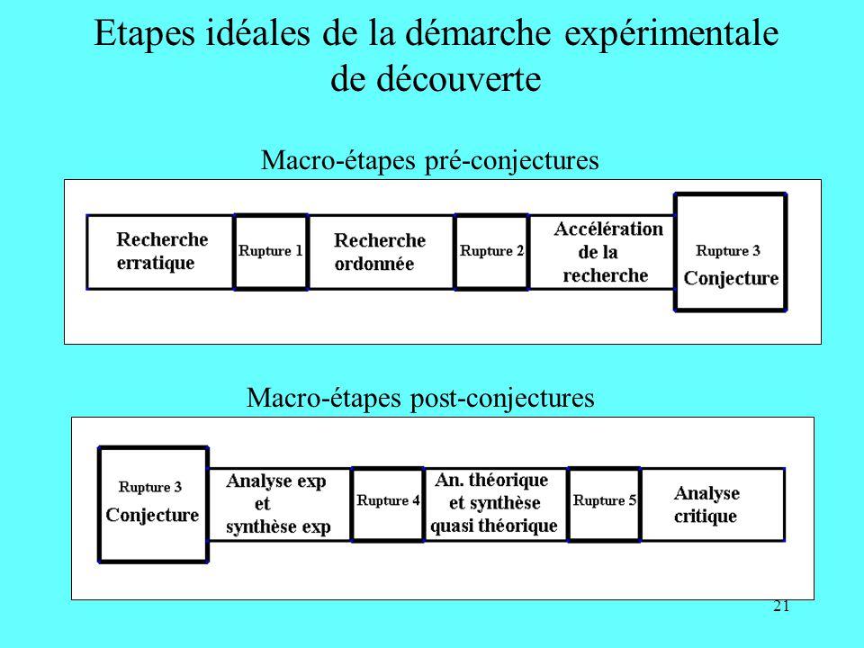 21 Etapes idéales de la démarche expérimentale de découverte Macro-étapes pré-conjectures Macro-étapes post-conjectures