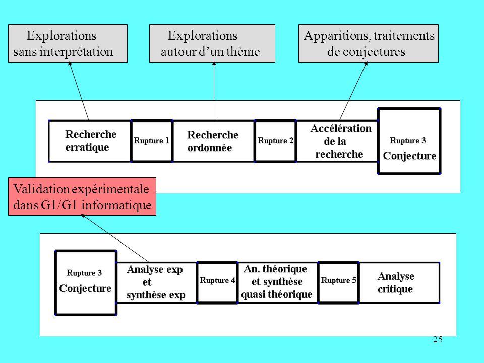 25 Explorations sans interprétation Explorations autour dun thème Apparitions, traitements de conjectures Validation expérimentale dans G1/G1 informat