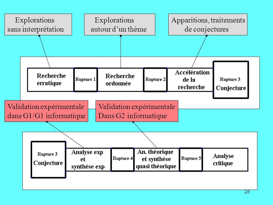 26 Explorations sans interprétation Explorations autour dun thème Apparitions, traitements de conjectures Validation expérimentale dans G1/G1 informatique Validation expérimentale Dans G2 informatique