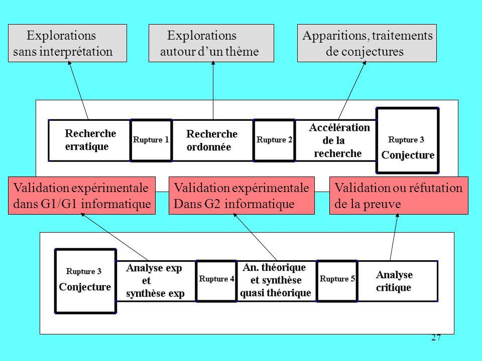 27 Explorations sans interprétation Explorations autour dun thème Apparitions, traitements de conjectures Validation expérimentale dans G1/G1 informatique Validation expérimentale Dans G2 informatique Validation ou réfutation de la preuve