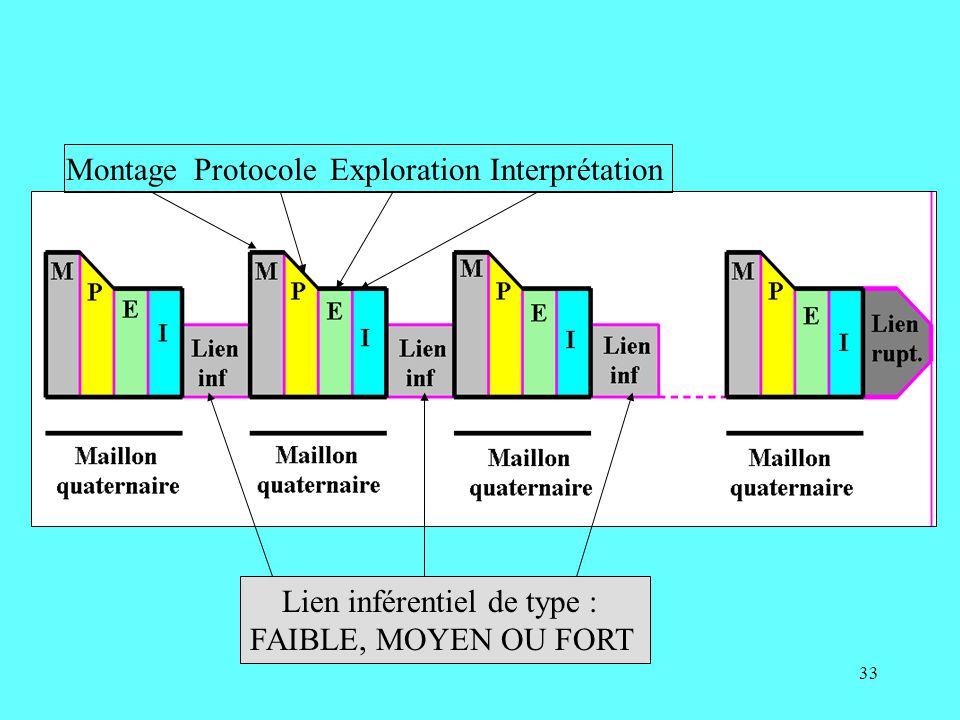 33 MontageProtocoleExplorationInterprétation Lien inférentiel de type : FAIBLE, MOYEN OU FORT