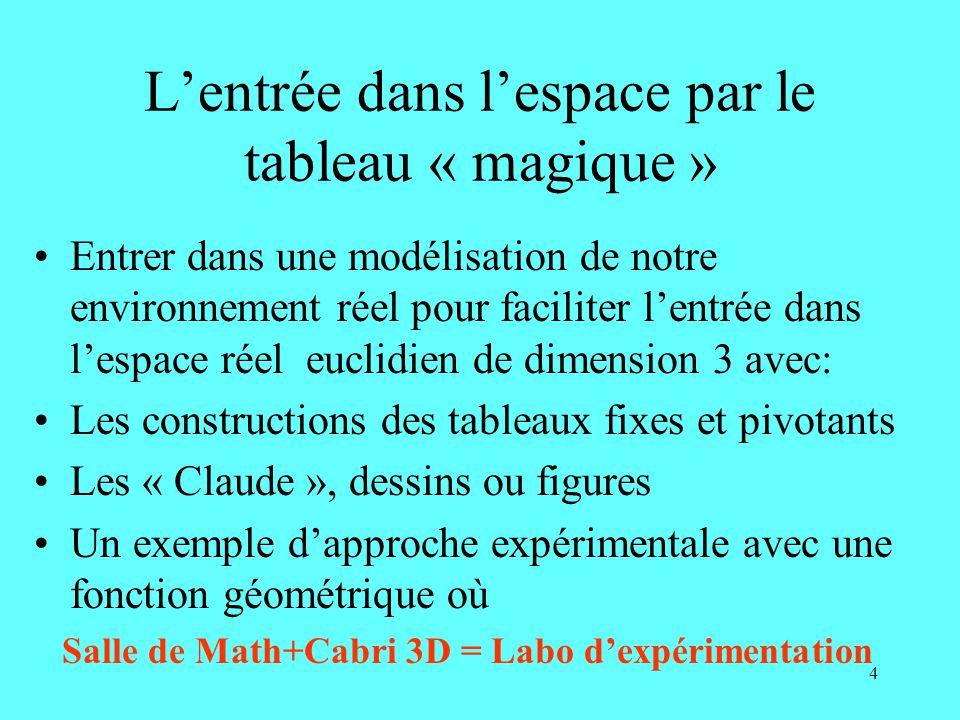 4 Lentrée dans lespace par le tableau « magique » Entrer dans une modélisation de notre environnement réel pour faciliter lentrée dans lespace réel euclidien de dimension 3 avec: Les constructions des tableaux fixes et pivotants Les « Claude », dessins ou figures Un exemple dapproche expérimentale avec une fonction géométrique où Salle de Math+Cabri 3D = Labo dexpérimentation