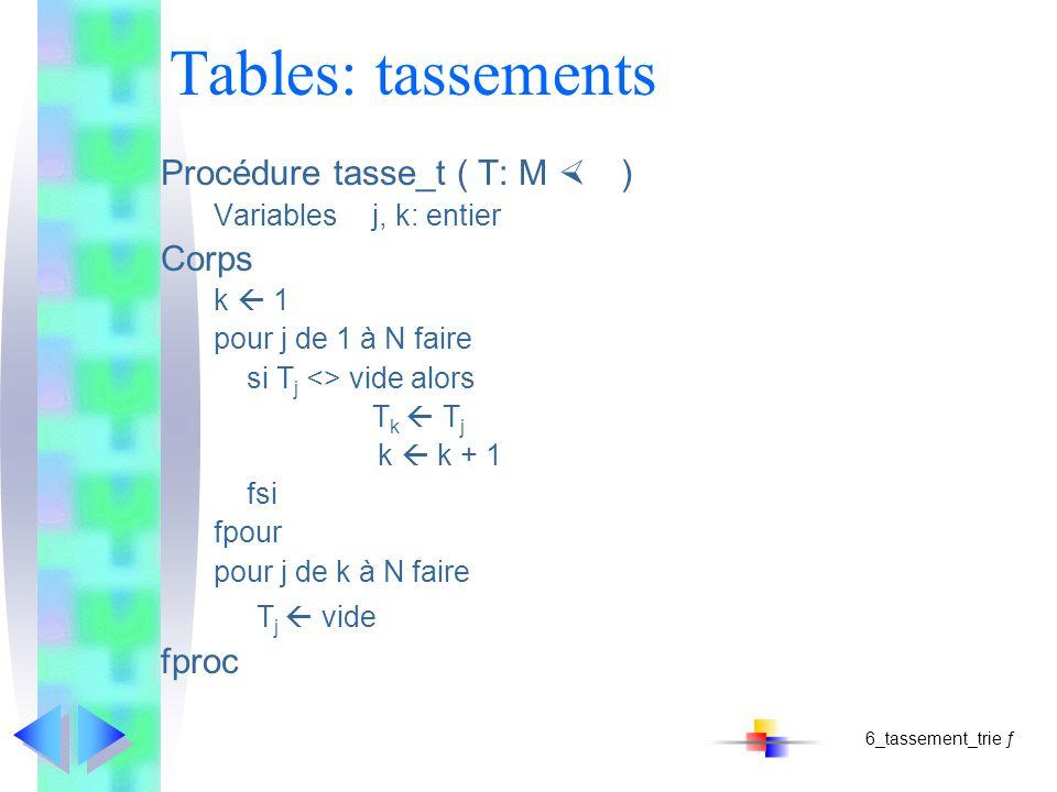 Tables: tassements Procédure tasse_t ( T: M ) Variablesj, k: entier Corps k 1 pour j de 1 à N faire si T j <> vide alors T k T j k k + 1 fsi fpour pour j de k à N faire T j vide fproc 6_tassement_trie ƒ