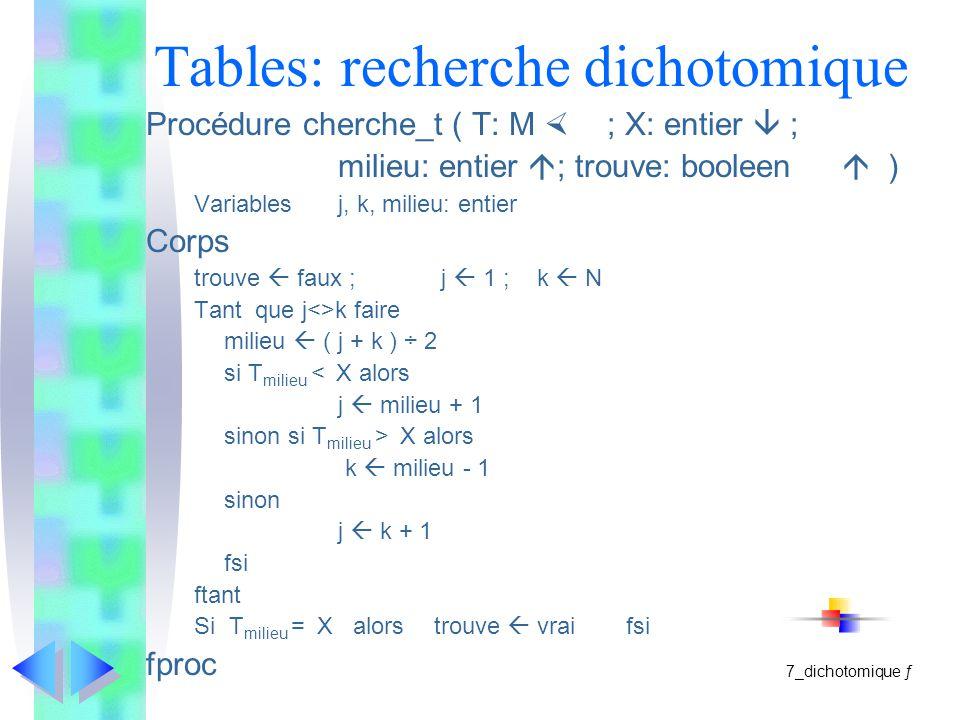Tables: recherche dichotomique Procédure cherche_t ( T: M ; X: entier ; milieu: entier ; trouve: booleen ) Variablesj, k, milieu: entier Corps trouve faux ; j 1 ; k N Tant que j<>k faire milieu ( j + k ) ÷ 2 si T milieu < X alors j milieu + 1 sinon si T milieu > X alors k milieu - 1 sinon j k + 1 fsi ftant Si T milieu = X alorstrouve vraifsi fproc 7_dichotomique ƒ