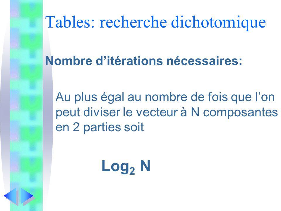 Tables: recherche dichotomique Nombre ditérations nécessaires: Au plus égal au nombre de fois que lon peut diviser le vecteur à N composantes en 2 parties soit Log 2 N