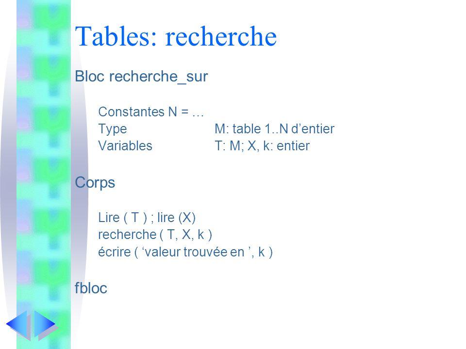 Tables: recherche Bloc recherche_sur ConstantesN = … TypeM: table 1..N dentier VariablesT: M; X, k: entier Corps Lire ( T ) ; lire (X) recherche ( T, X, k ) écrire ( valeur trouvée en, k ) fbloc