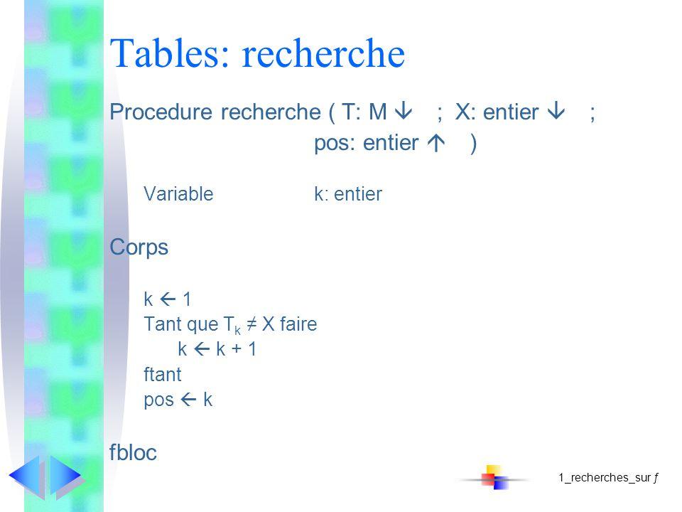 Tables: recherche Procedure recherche ( T: M ; X: entier ; pos: entier ) Variablek: entier Corps k 1 Tant que T k X faire k k + 1 ftant pos k fbloc 1_recherches_sur ƒ