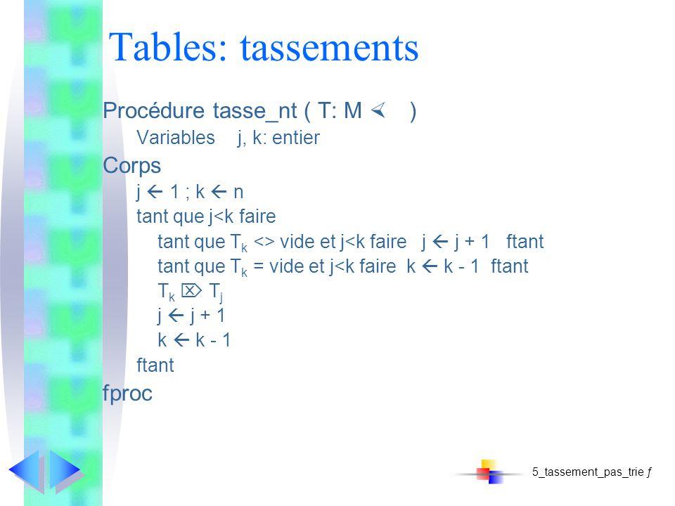 Tables: tassements Procédure tasse_nt ( T: M ) Variablesj, k: entier Corps j 1 ; k n tant que j<k faire tant que T k <> vide et j<k faire j j + 1 ftant tant que T k = vide et j<k faire k k - 1 ftant T k T j j j + 1 k k - 1 ftant fproc 5_tassement_pas_trie ƒ