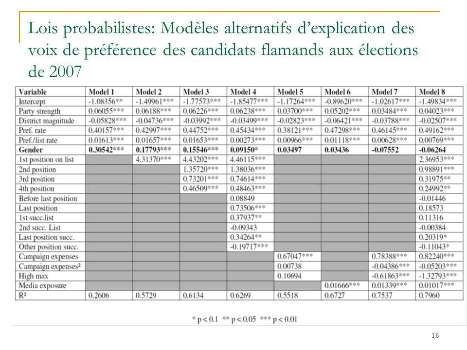 16 Lois probabilistes: Modèles alternatifs dexplication des voix de préférence des candidats flamands aux élections de 2007