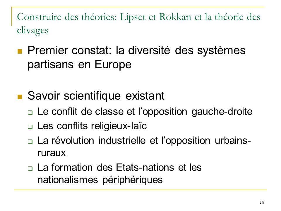18 Construire des théories: Lipset et Rokkan et la théorie des clivages Premier constat: la diversité des systèmes partisans en Europe Savoir scientif