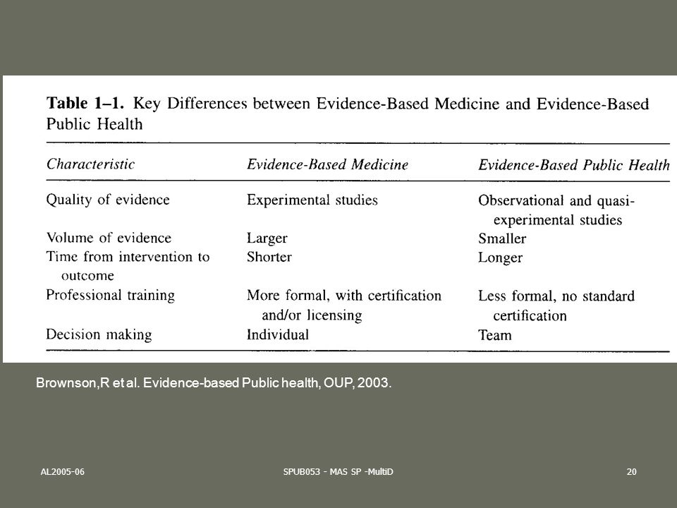 AL2005-06SPUB053 - MAS SP -MultiD20 Brownson,R et al. Evidence-based Public health, OUP, 2003.