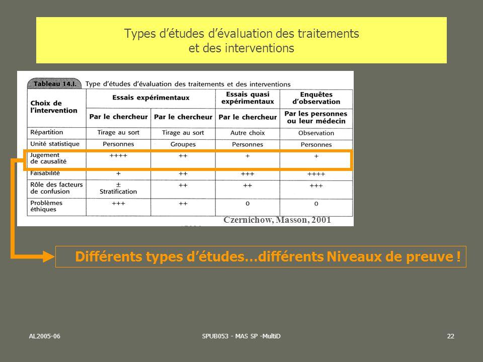 AL2005-06SPUB053 - MAS SP -MultiD22 Types détudes dévaluation des traitements et des interventions Czernichow, Masson, 2001 Différents types détudes…d