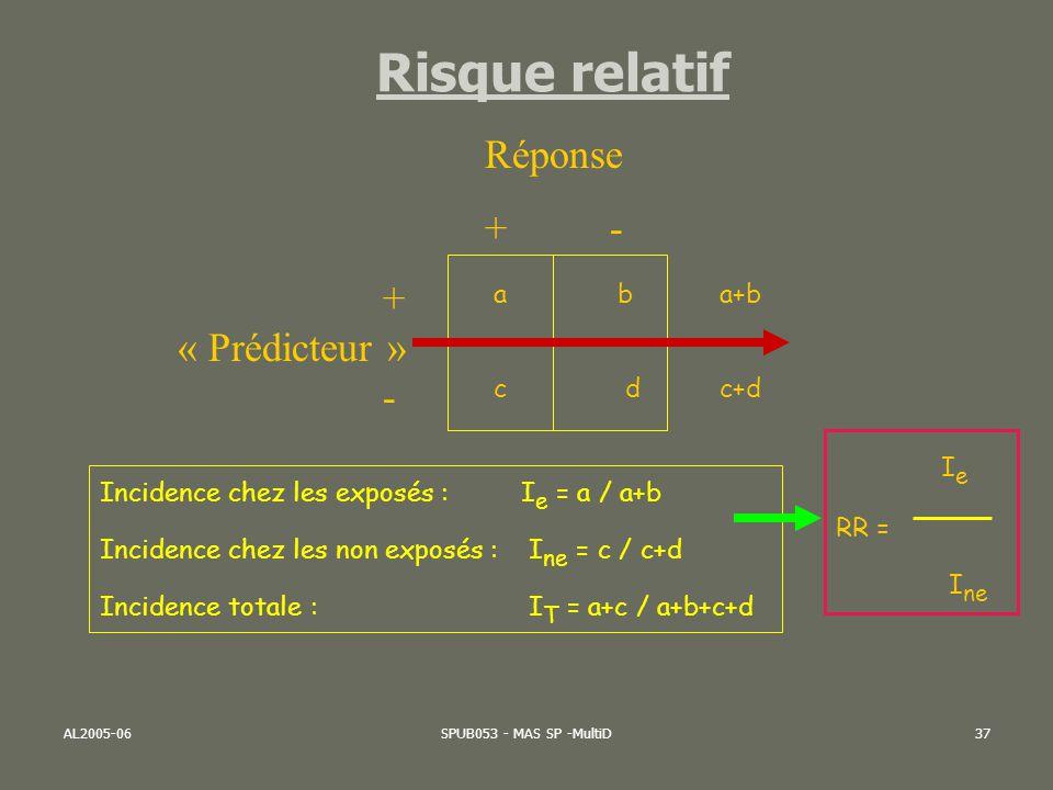 AL2005-06SPUB053 - MAS SP -MultiD37 Risque relatif + « Prédicteur » - Réponse + - a b a+b c d c+d Incidence chez les exposés : I e = a / a+b Incidence