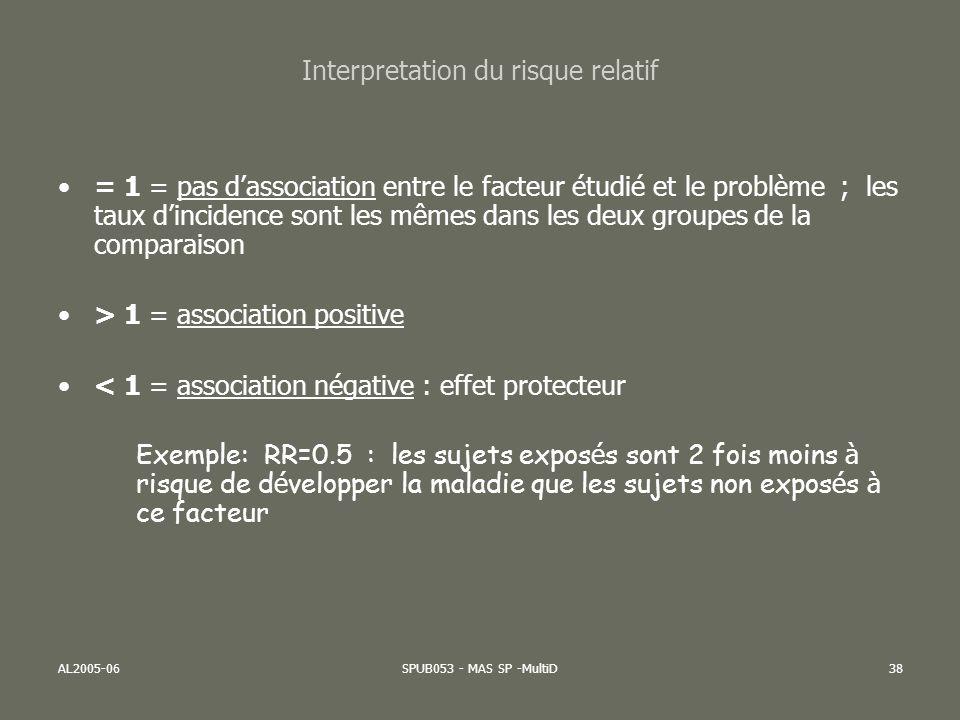 AL2005-06SPUB053 - MAS SP -MultiD38 Interpretation du risque relatif = 1 = pas dassociation entre le facteur étudié et le problème ; les taux dinciden