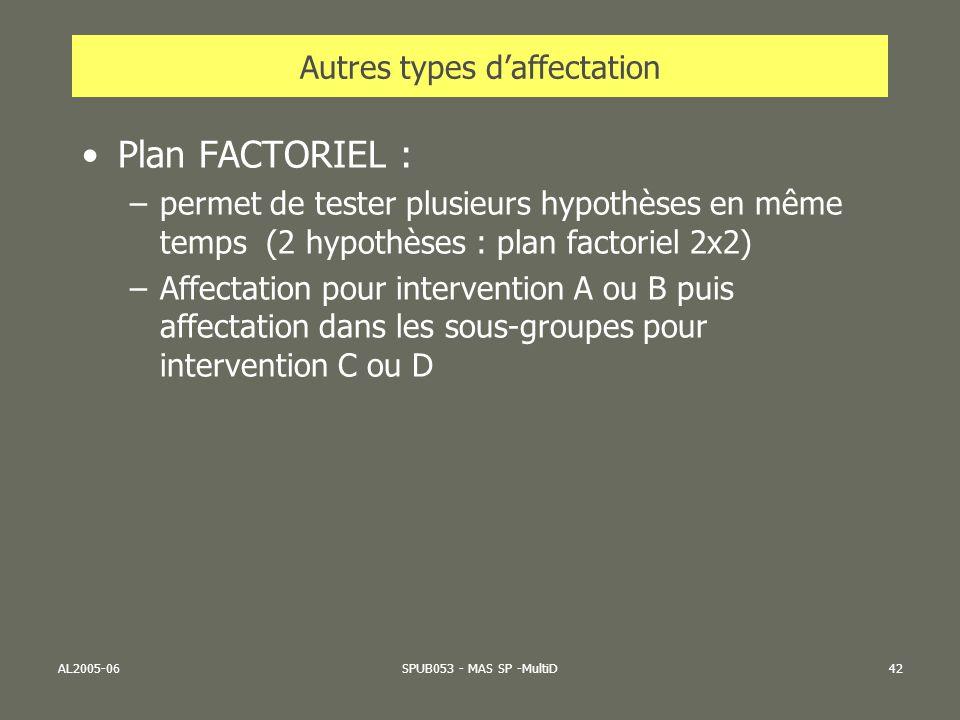 AL2005-06SPUB053 - MAS SP -MultiD42 Autres types daffectation Plan FACTORIEL : –permet de tester plusieurs hypothèses en même temps (2 hypothèses : pl