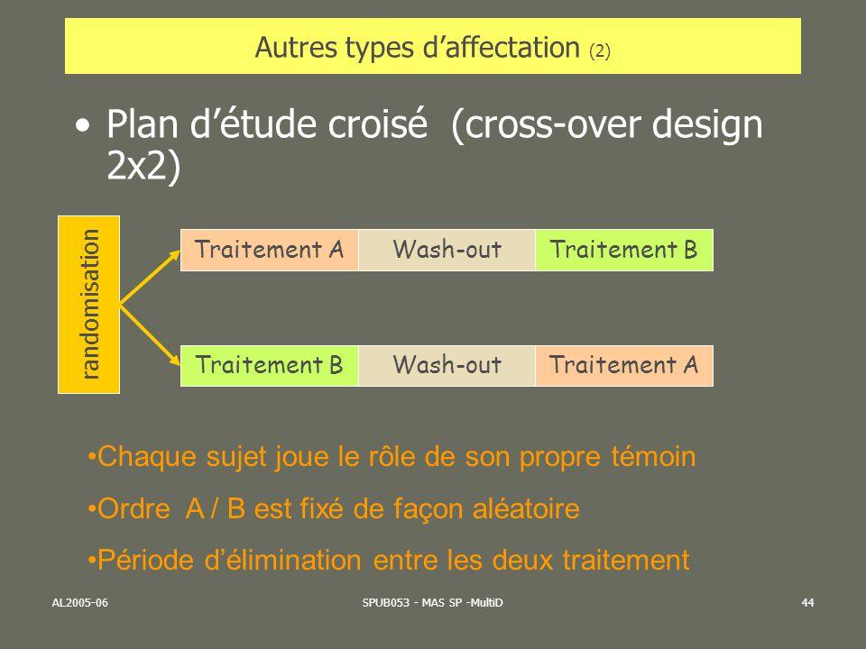 AL2005-06SPUB053 - MAS SP -MultiD44 Autres types daffectation (2) Plan détude croisé (cross-over design 2x2) randomisation Traitement AWash-outTraitem