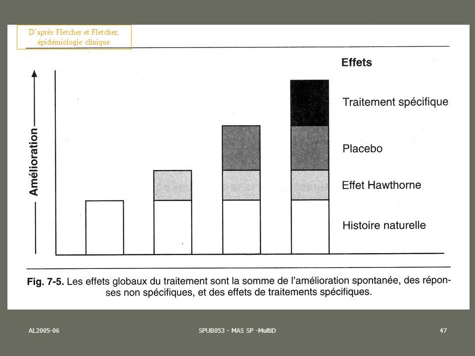 AL2005-06SPUB053 - MAS SP -MultiD47 Daprès Fletcher et Fletcher, épidémiologie clinique
