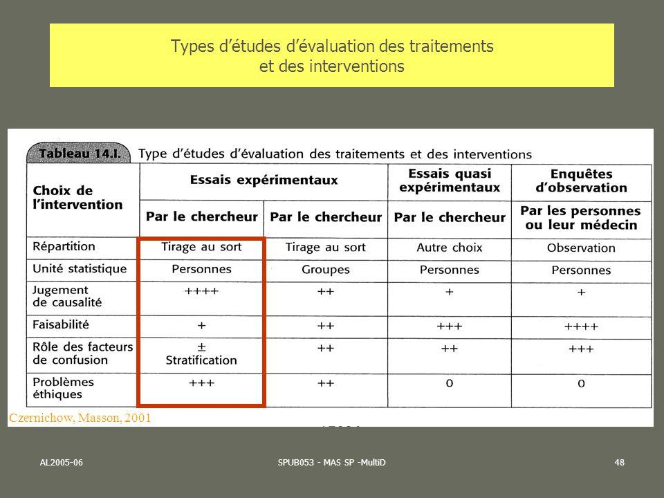AL2005-06SPUB053 - MAS SP -MultiD48 Types détudes dévaluation des traitements et des interventions Czernichow, Masson, 2001