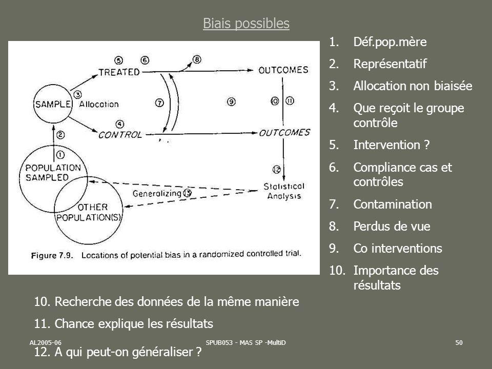 AL2005-06SPUB053 - MAS SP -MultiD50 Biais possibles 1.Déf.pop.mère 2.Représentatif 3.Allocation non biaisée 4.Que reçoit le groupe contrôle 5.Interven