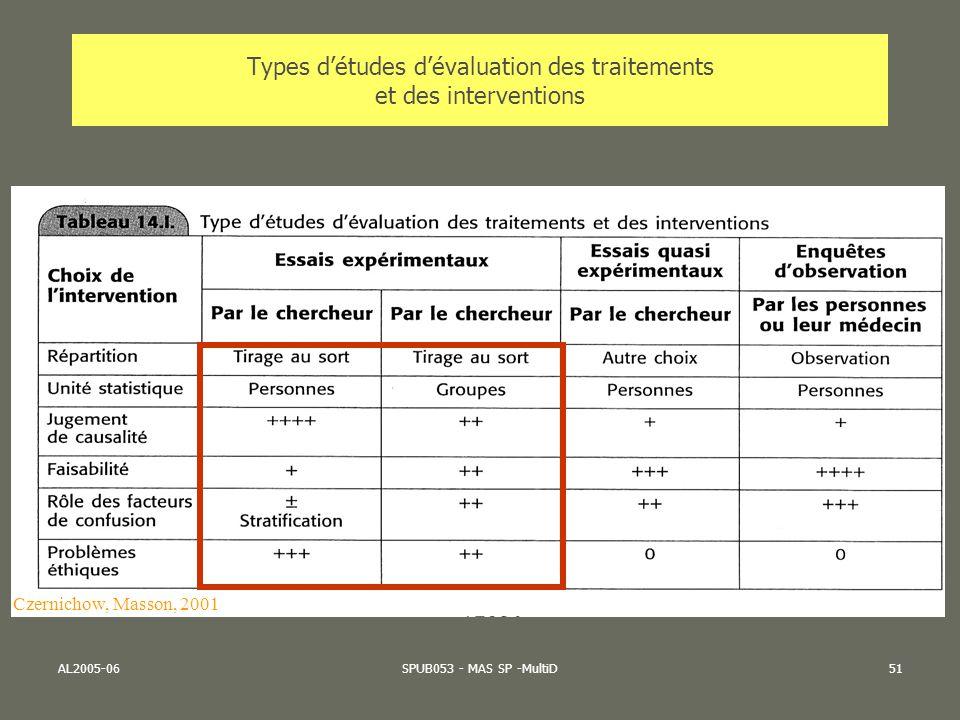 AL2005-06SPUB053 - MAS SP -MultiD51 Types détudes dévaluation des traitements et des interventions Czernichow, Masson, 2001