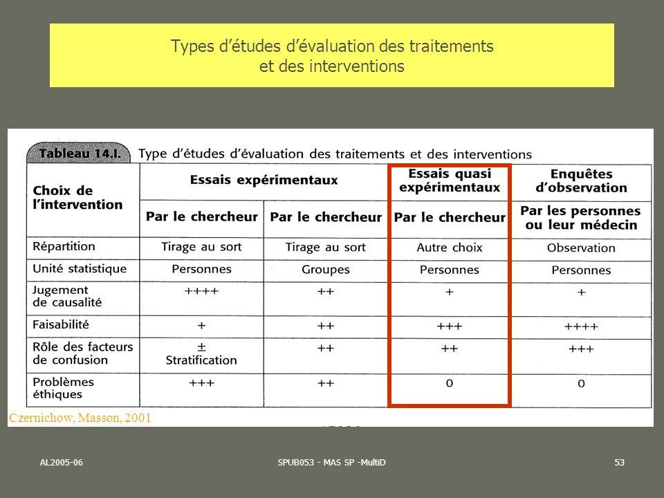AL2005-06SPUB053 - MAS SP -MultiD53 Types détudes dévaluation des traitements et des interventions Czernichow, Masson, 2001